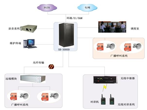 通过用户线接入调度主机,广播喇叭可布置在企业的办公室内或室外生产